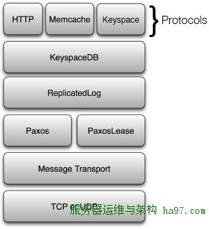 keyspace architecture