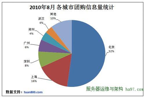 暑期中国团购网站统计报告