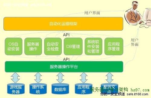 盛大应华:游戏业务运维监控发展和规划
