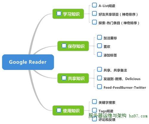 Google Reader的个人知识管理