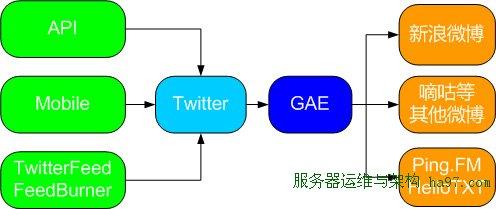 Twitter同步