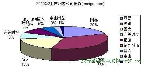 2010年第2季度上市网游公司份额(图片来自i美股)