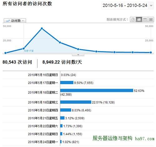 网站数据统计分析