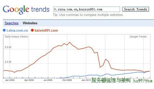 谷歌网站趋势对比新浪微博和开心网