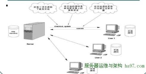 svn工作原理以及服务搭建和配置