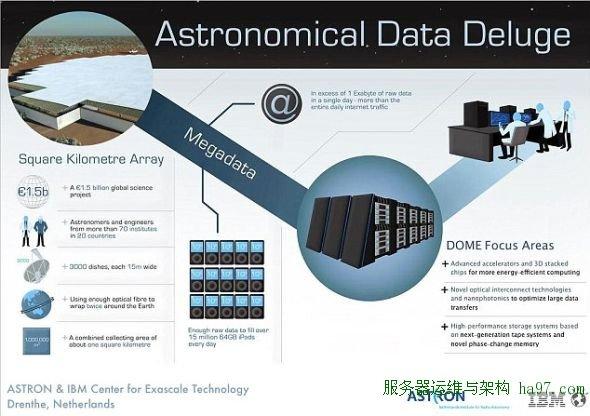 平方公里阵列产生的数据相当于整个互联网流量的两倍,大型强子对撞机的100倍