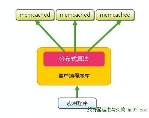 图1 memcached构成
