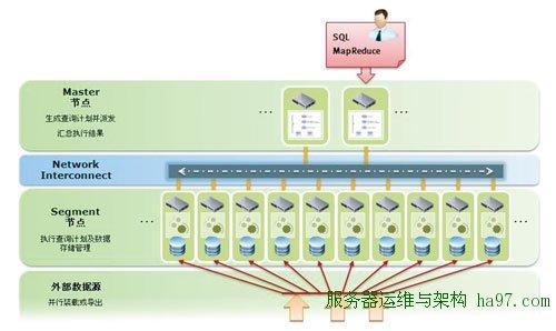 图2 Greenplum数据引擎软件