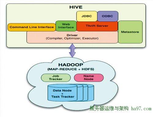 图3 引自Facebook工程师的Hive与Hadoop关系图
