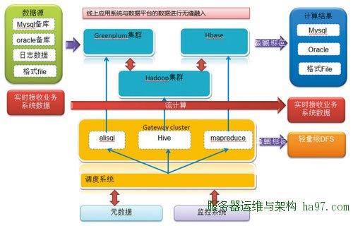 图4 线上应用系统与数据平台的无缝融入