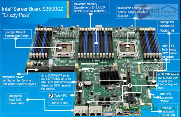 s2600gz主板结构图可以看到该款主板提供24条