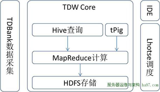 图1  TDW的功能模块