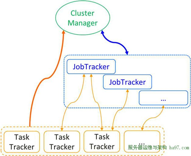 图2  JobTracker分散化架构