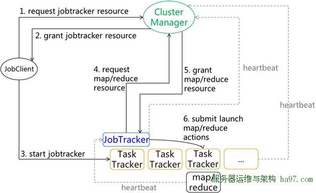 图3  Job提交过程
