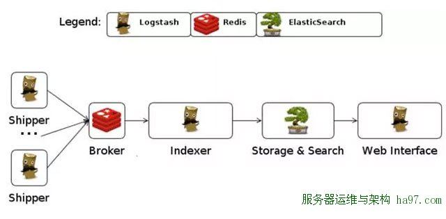 大数据构架