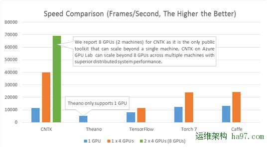 28款GitHub最流行的开源机器学习项目
